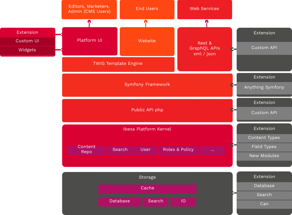 Diagram shows eZ Platform DXP's distributed software architecture and API-first approach for building and extending new capabilities.