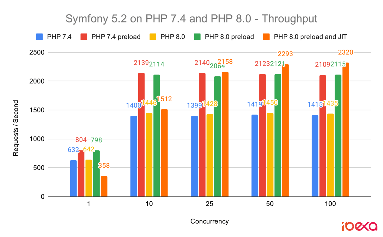 Throughput of Symfony 5.2 benchmarks on PHP 7.4 and PHP 8.0 (with and without OPCache and JIT)