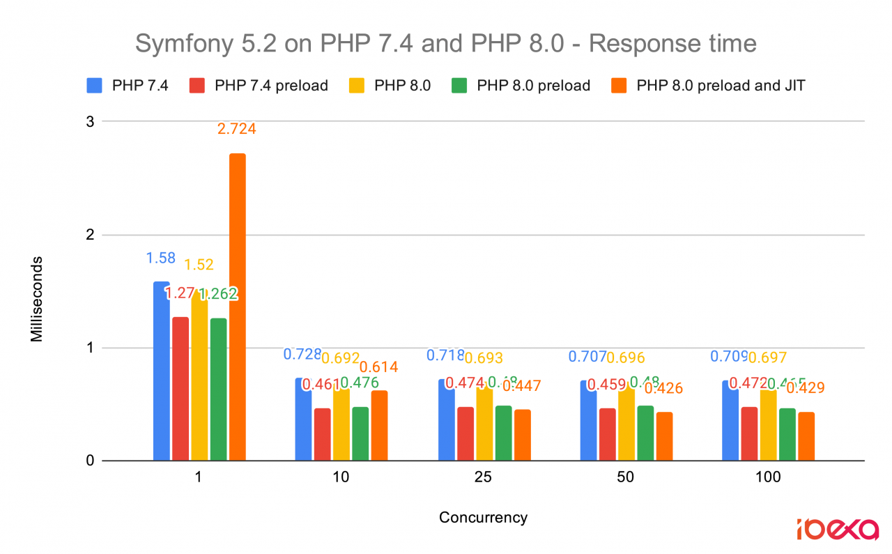 Response times of Symfony 5.2 benchmarks on PHP 7.4 and PHP 8.0 (with and without OPCache and JIT)
